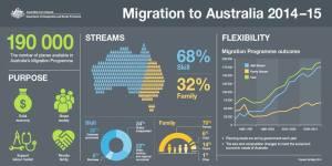 Migration to Australia 2014-15