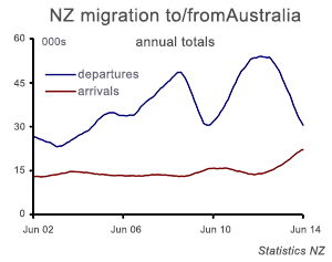 nz-migration-to-from-australia