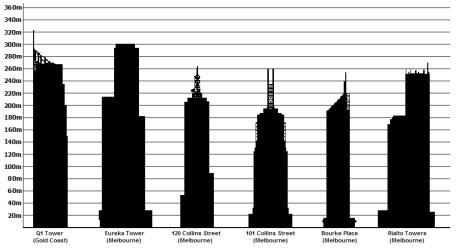 tallest_buildings_in_australia